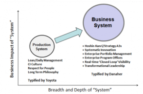 Danaher Production System