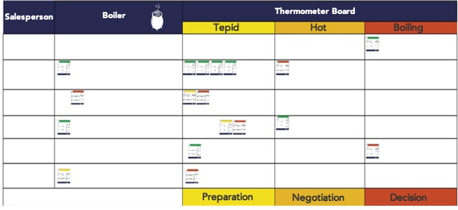 Thermometer Board