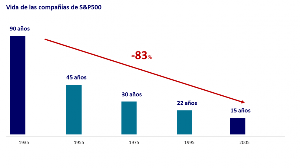 life-span-S&P500-decreasing